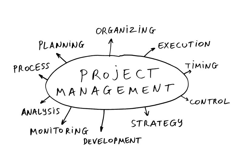 project management degree online Learn operations and project management including forecasting and logistics, with a project manager degree online from southern new hampshire university.