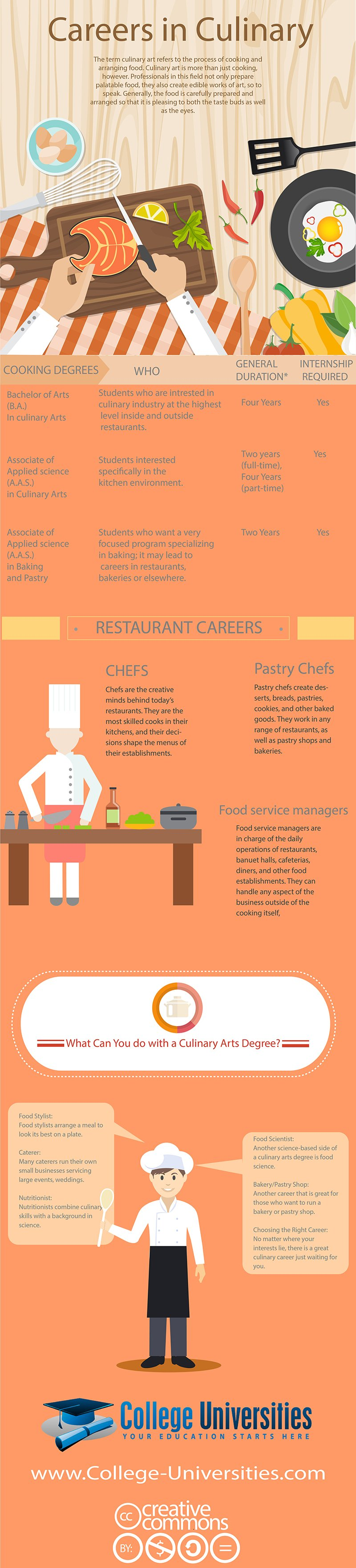 Careers in Culinary Arts