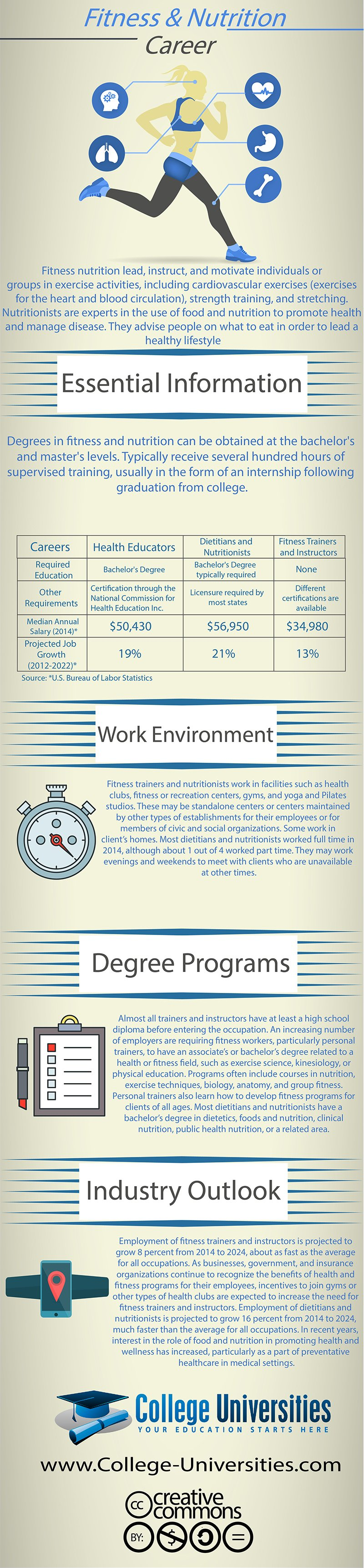 Fitness And Nutrition Career Training Infographic