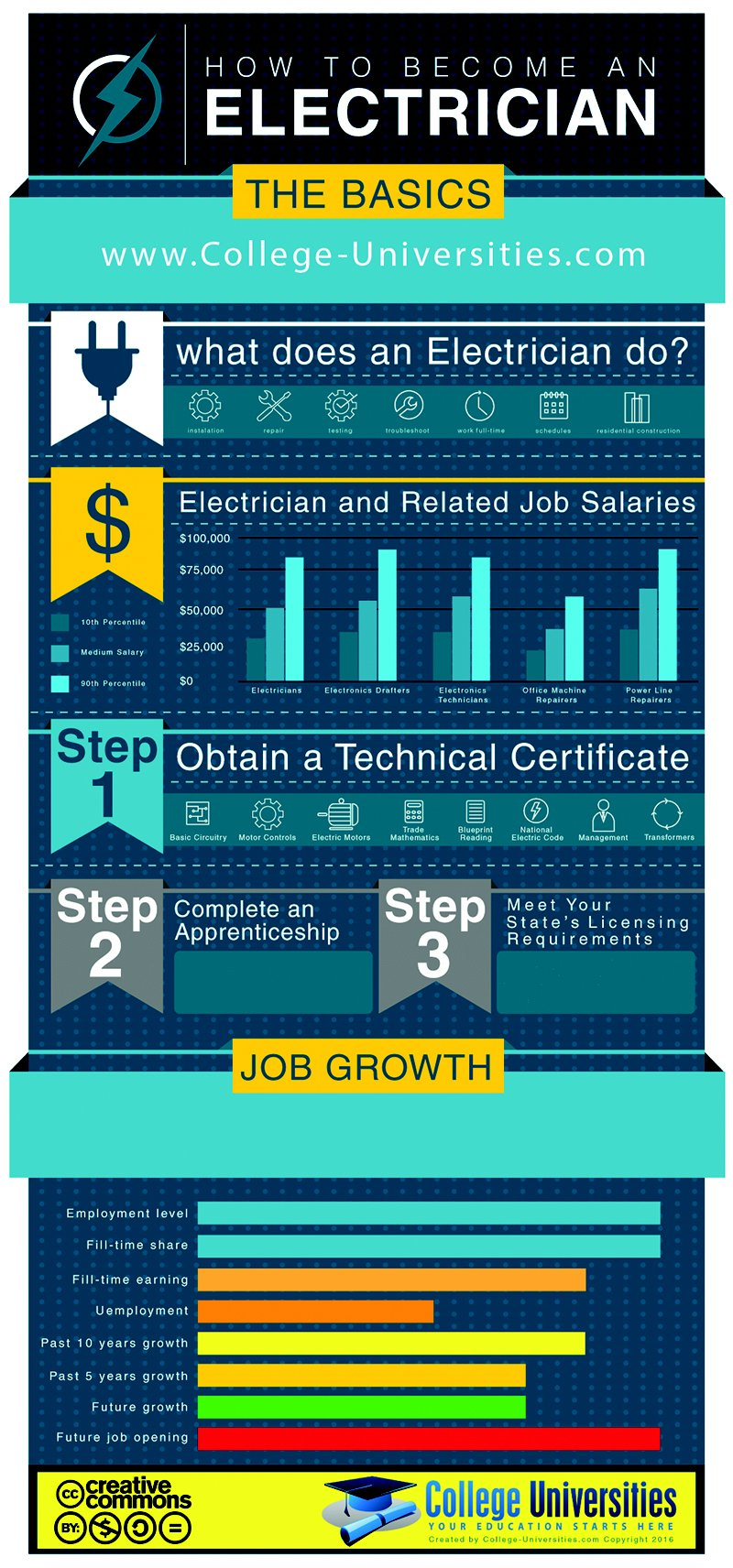 How to Become an Electrician Infographic
