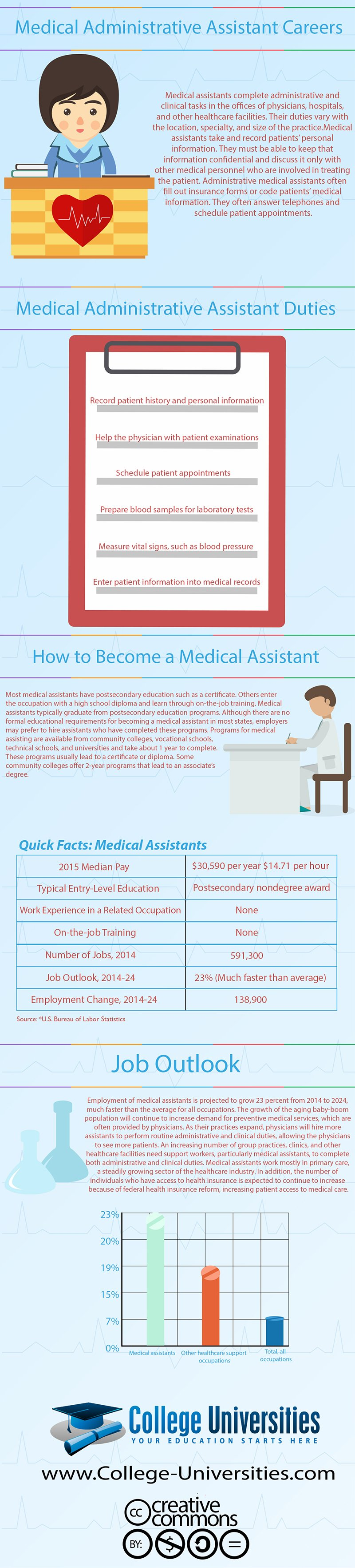 Medical Administrative Assistant Careers